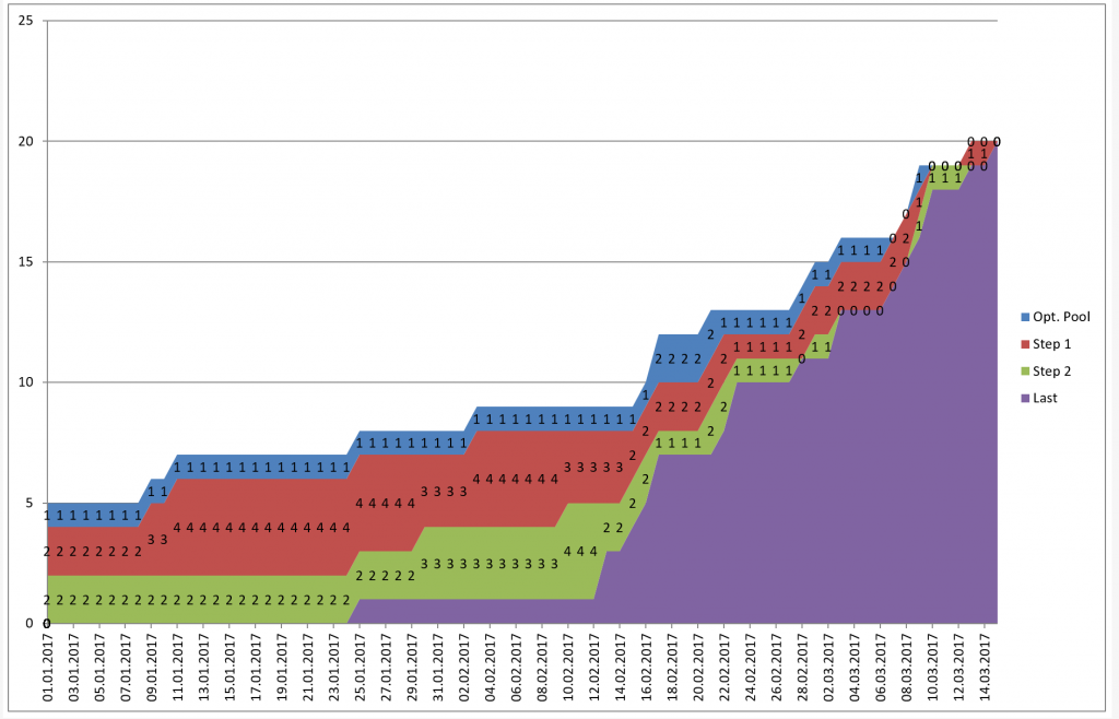 A kanban cumulative flow chart based on timestamps with excel the resulting cfd then looks like this you can always cross check your cfd by using the actionableagile tools ccuart Choice Image