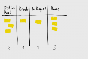 A kanban cumulative flow chart based on timestamps with excel if i count the items on the board 3 items in option pool 1 in ready in every column every day during the standup for example i can collect this data in ccuart